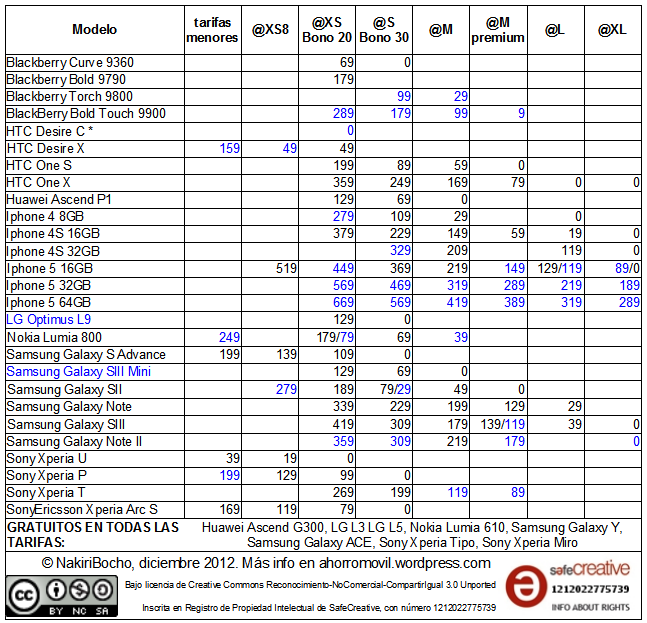 mega-resumen diciembre 2012