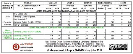 mega-resumen tabla amago redvolucion julio 2014 para determinados operadores