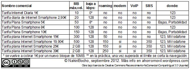 Resumen de todas las tarifas de datos de Vodafone en portabilidades, bajas, amagos, 123, etc