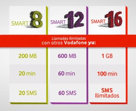 Tarifas Vodafone Yu: