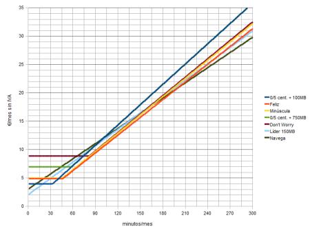comparativa de tarifas sin cuota con consumo mínimo