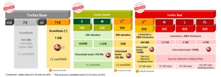 Vodaofne renueva sus tarifas , Base, Smart y Red