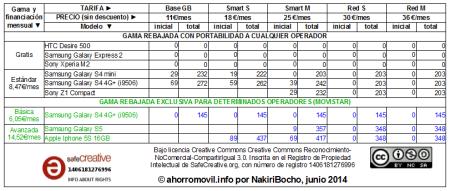 mega-resumen tabla amago redvolucion junio 2014 para determinados operadores