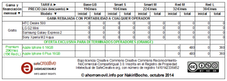 mega-resumen tabla amago redvolucion octubre 2014 para determinados operadores