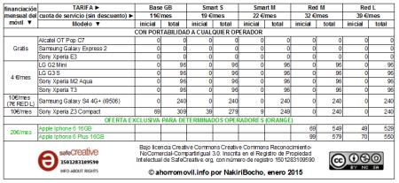 mega-resumen tabla amago redvolucion enero 2015 para determinados operadores