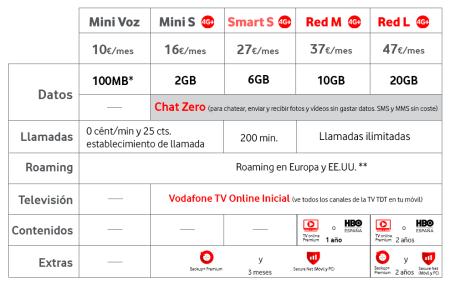Vodafone encarece sus tarifas móviles a cambio de más megas