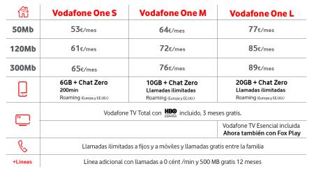 Vodafone encarece sus tarifas de paquetes One a cambio de más megas en el móvil